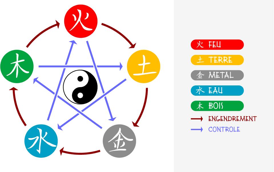 Engendrement et controle des 5 éléments